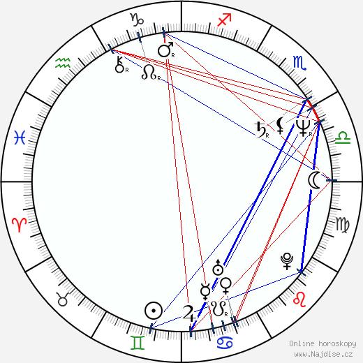 Alena Činčerová wikipedie wiki 2020, 2021 horoskop