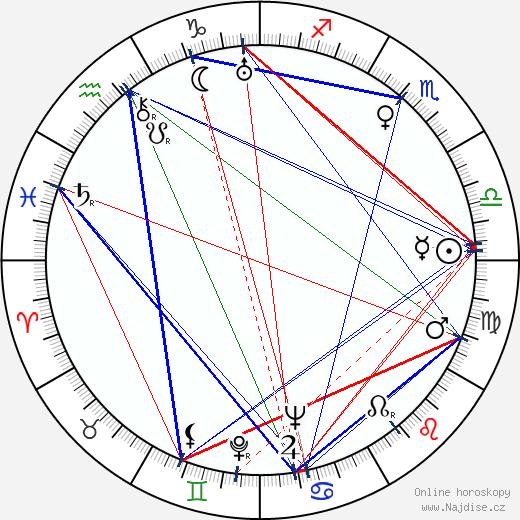 Alena Frimlová wikipedie wiki 2020, 2021 horoskop