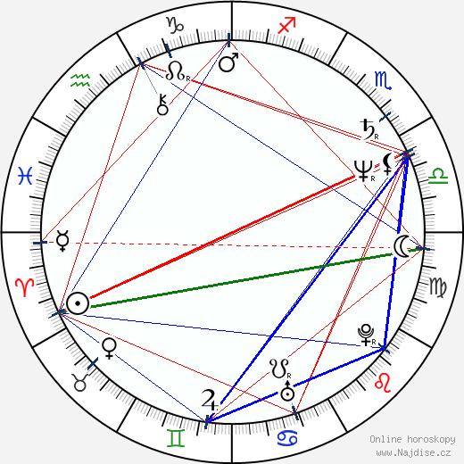 Alena Gajdůšková wikipedie wiki 2019, 2020 horoskop