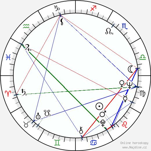 Alena Hesounová wikipedie wiki 2019, 2020 horoskop
