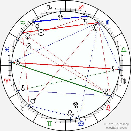 Alena Karešová wikipedie wiki 2019, 2020 horoskop