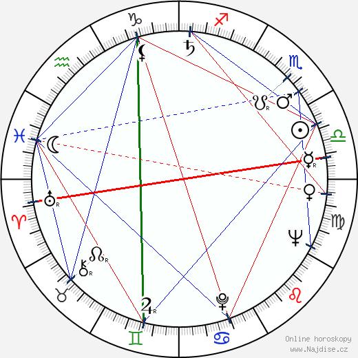 Alena Kreuzmannová wikipedie wiki 2019, 2020 horoskop