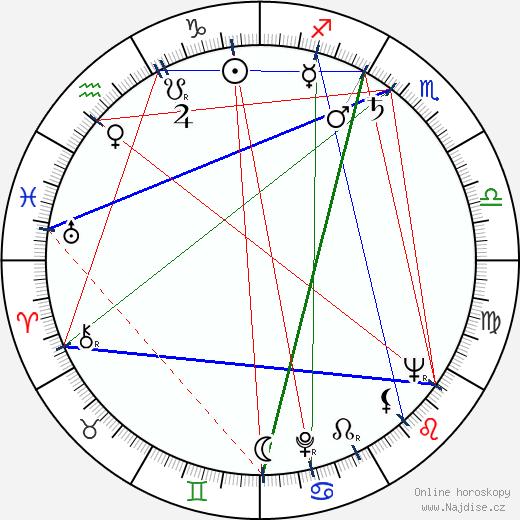 Alena Ladová wikipedie wiki 2019, 2020 horoskop