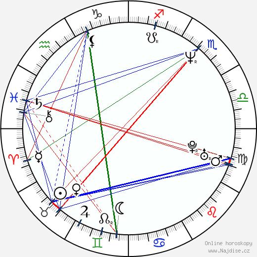 Alena Mihulová wikipedie wiki 2018, 2019 horoskop