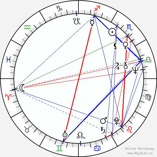 Alena Procházková wikipedie wiki 2020, 2021 horoskop