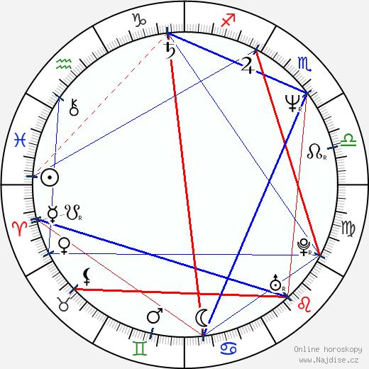 Alena Sasínová-Polarczyk wikipedie wiki 2020, 2021 horoskop