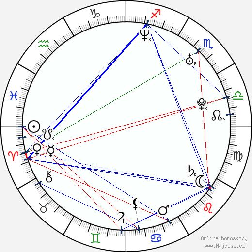Alena Šeredová wikipedie wiki 2018, 2019 horoskop