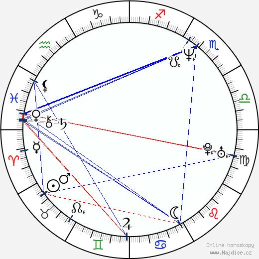 Alena Štréblová wikipedie wiki 2019, 2020 horoskop