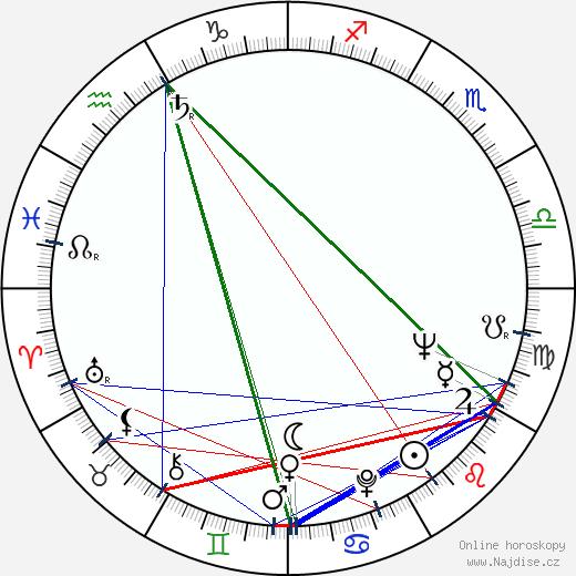 Alena Vránová wikipedie wiki 2020, 2021 horoskop