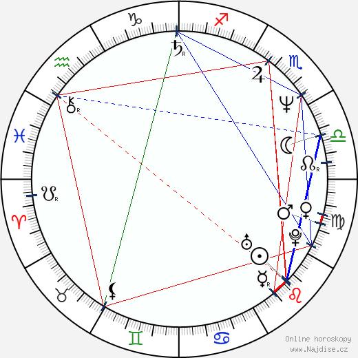 Aleš Brichta wikipedie wiki 2019, 2020 horoskop