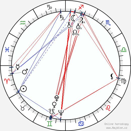 Aleš Podhorský wikipedie wiki 2020, 2021 horoskop