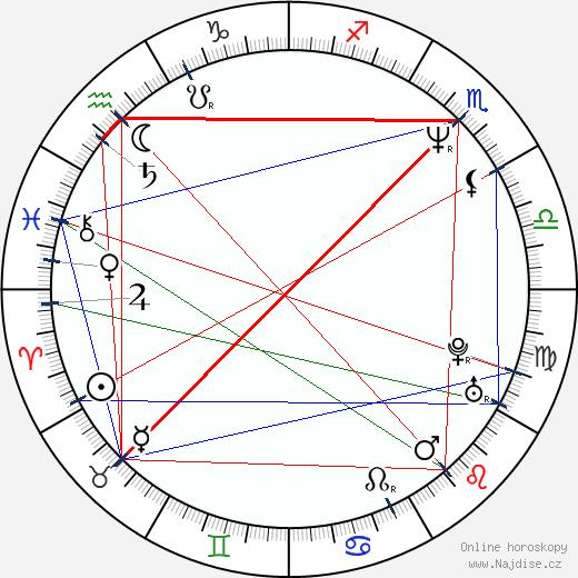 Aleš Procházka wikipedie wiki 2020, 2021 horoskop