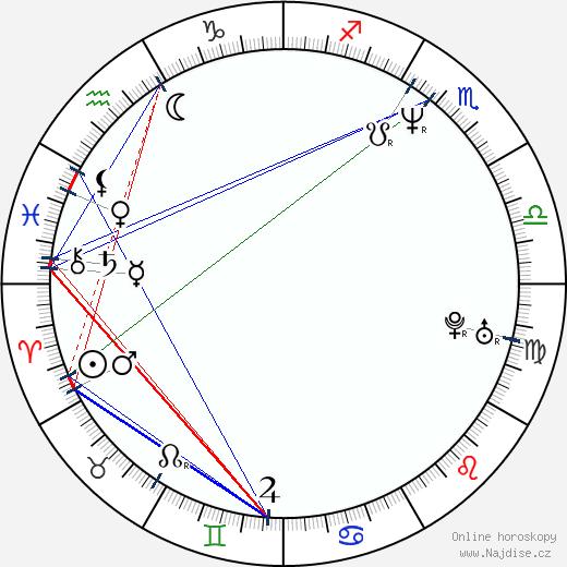 Aleš Rádl wikipedie wiki 2018, 2019 horoskop