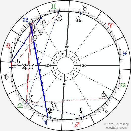 Alesandro Di Cagliostro wikipedie wiki 2018, 2019 horoskop
