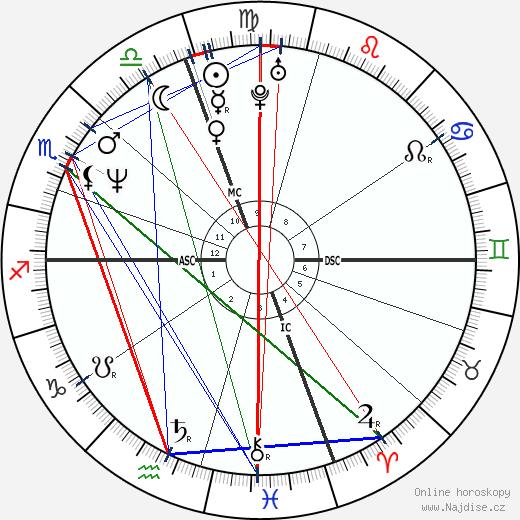 Alessandra Martines wikipedie wiki 2020, 2021 horoskop