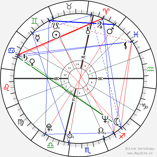 Alessandro Calcaterra wikipedie wiki 2018, 2019 horoskop