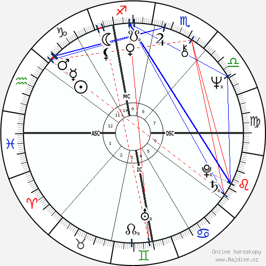 Alessandro Haber wikipedie wiki 2017, 2018 horoskop