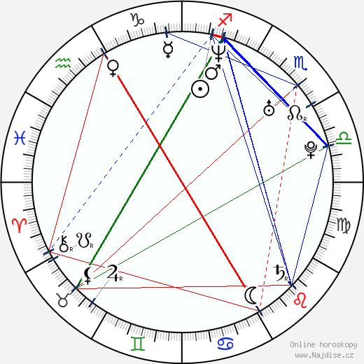 Alessia Fabiani wikipedie wiki 2018, 2019 horoskop