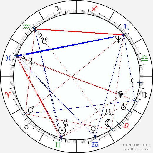 Alex Datcher wikipedie wiki 2019, 2020 horoskop