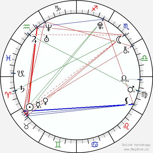 Alex Ferris wikipedie wiki 2020, 2021 horoskop