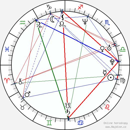 Alex Kurtzman wikipedie wiki 2018, 2019 horoskop