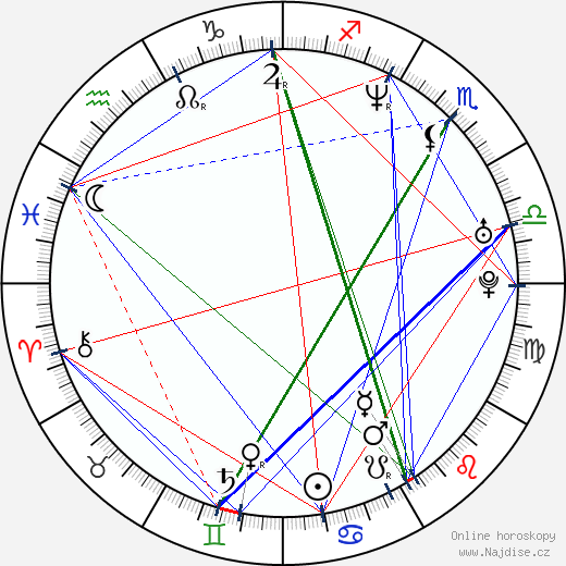 Alex Machacek wikipedie wiki 2018, 2019 horoskop