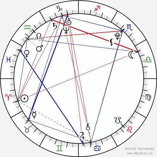 Alex Pettyfer wikipedie wiki 2018, 2019 horoskop