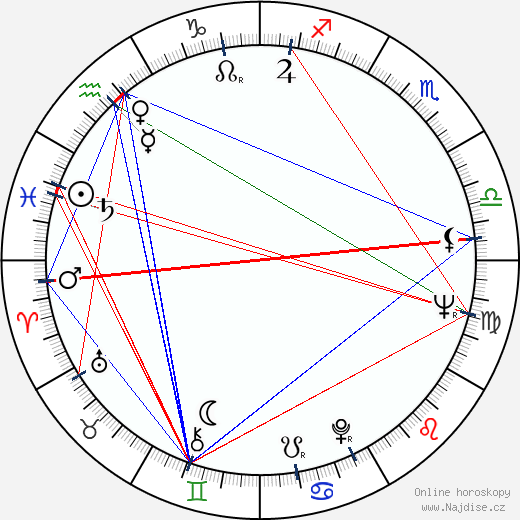 Alex Rocco wikipedie wiki 2020, 2021 horoskop