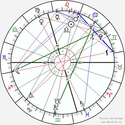 Alex Thépot wikipedie wiki 2019, 2020 horoskop