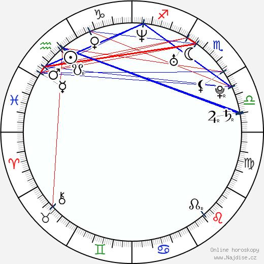 Álex Ubago wikipedie wiki 2018, 2019 horoskop