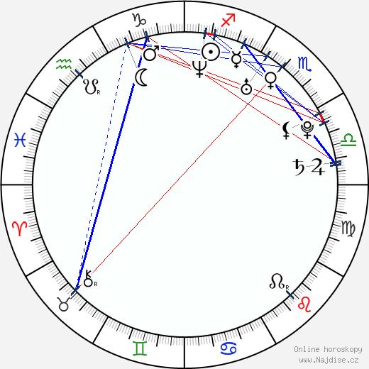 Alexa Rae wikipedie wiki 2019, 2020 horoskop