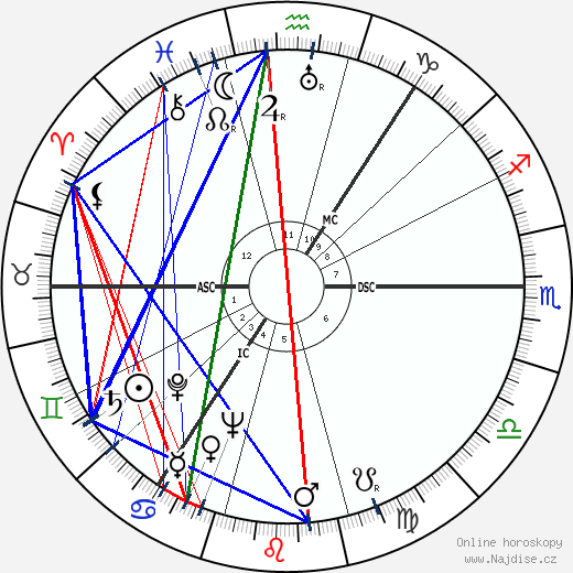 Alexander Campbell wikipedie wiki 2017, 2018 horoskop