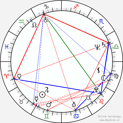 Alexander Černý wikipedie wiki 2018, 2019 horoskop