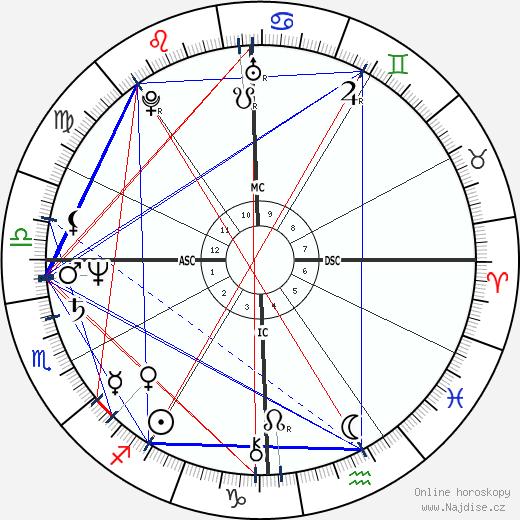 Alexander Eben wikipedie wiki 2017, 2018 horoskop