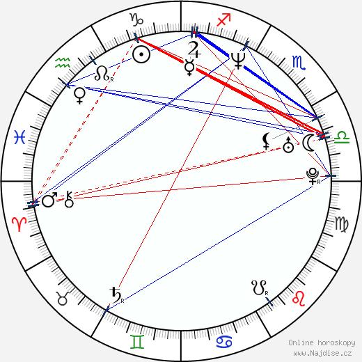Alexander Eik wikipedie wiki 2018, 2019 horoskop