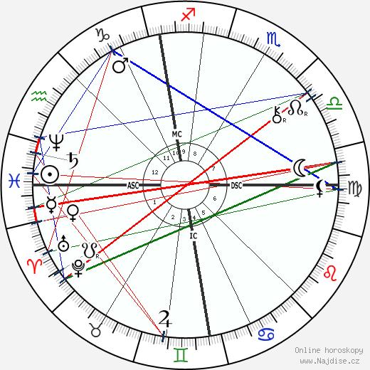Alexander Graham Bell wikipedie wiki 2019, 2020 horoskop