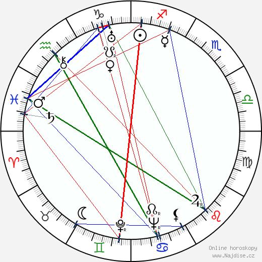 Alexander Hackenschmied wikipedie wiki 2018, 2019 horoskop