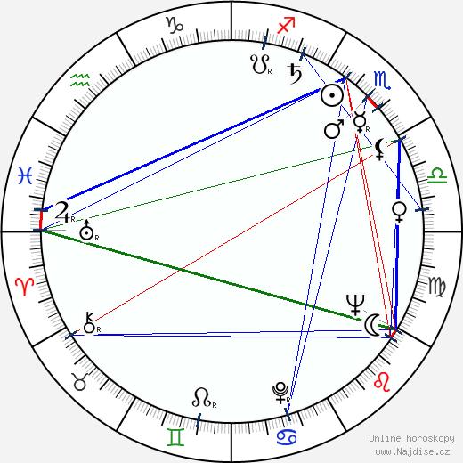 Alexander Jacobs wikipedie wiki 2018, 2019 horoskop