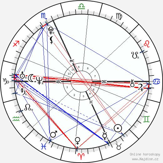 Alexander James Gage wikipedie wiki 2017, 2018 horoskop