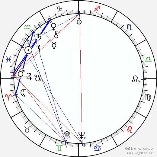 Alexander Kautnik wikipedie wiki 2019, 2020 horoskop