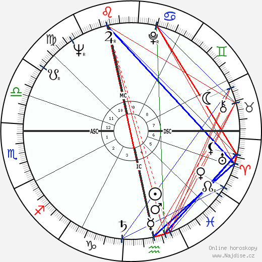 Alexander Kluge wikipedie wiki 2018, 2019 horoskop