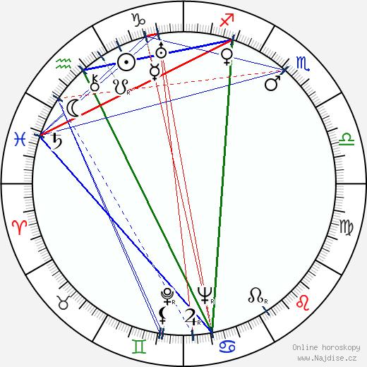 Alexander Knox wikipedie wiki 2020, 2021 horoskop