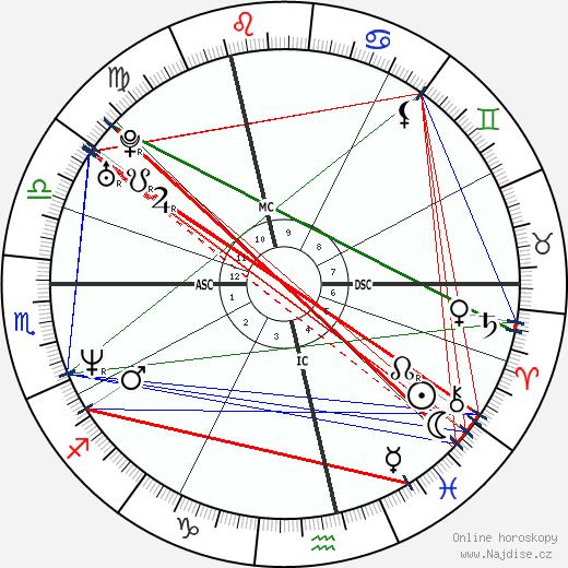 Alexander McQueen wikipedie wiki 2018, 2019 horoskop