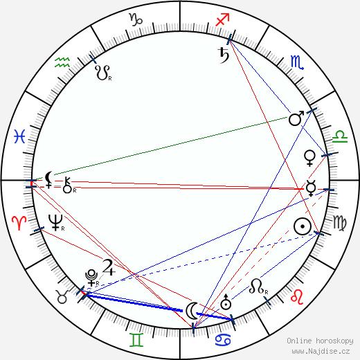 Alexander Murski wikipedie wiki 2018, 2019 horoskop