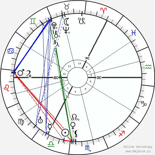 Alexander Neill wikipedie wiki 2017, 2018 horoskop