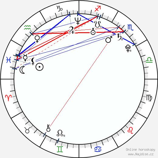Alexander Semin wikipedie wiki 2019, 2020 horoskop