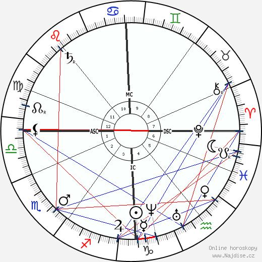 Alexander Smith wikipedie wiki 2018, 2019 horoskop