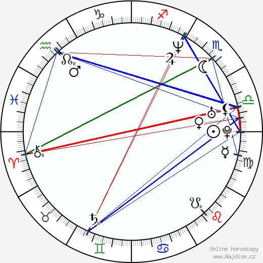 Alexander Šurkala wikipedie wiki 2020, 2021 horoskop