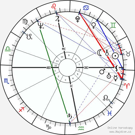 Alexander Thynn wikipedie wiki 2019, 2020 horoskop