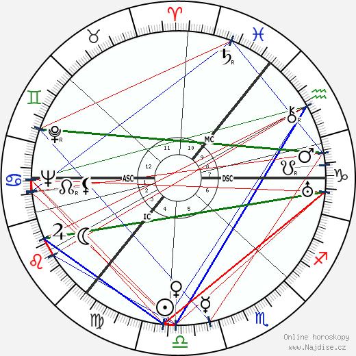 Alexander Todd wikipedie wiki 2018, 2019 horoskop